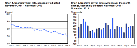Employment Snapshot Nov 2013